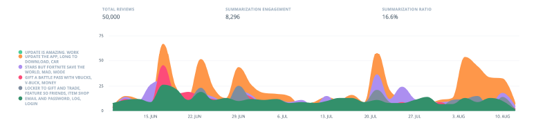 Spiketrap_ReviewSummaryDashboard_Histogram